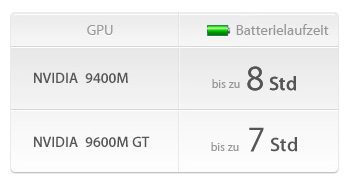 17-Zoll-MacBook Pro: Akkulaufzeit