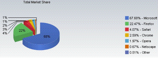 Browser-Marktanteile