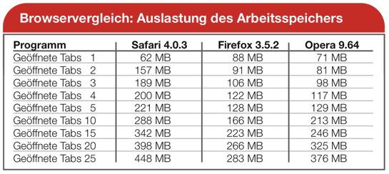 RAM-Verbrauch der Browser