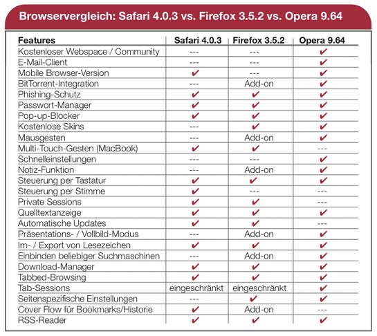 Safari vs. Firefox vs. Opera