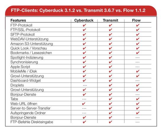Cyberduck vs. Flow vs. Transmit