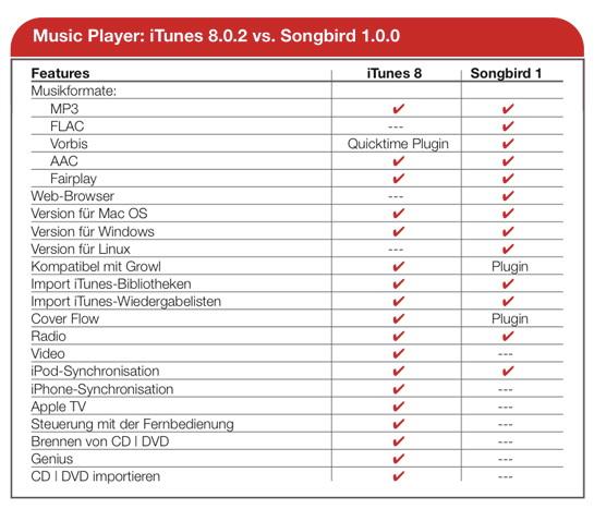 iTunes 8.0.2 vs. Songbird 1.0
