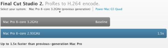 Mac Pro-Benchmarks