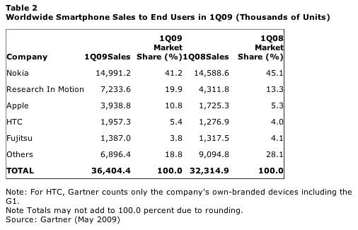iPhone-Marktanteil