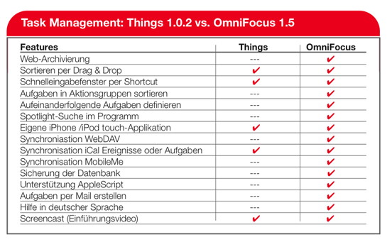 Things vs. OmniFocus
