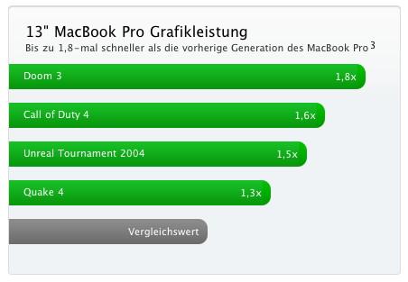 Grafikleistung 13-Zoll-MacBook Pro
