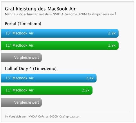Grafikleistung des MacBook Air