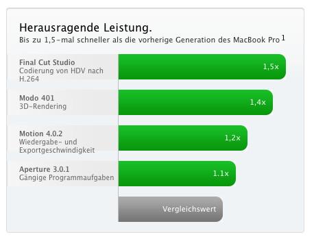 Rechenleistung MacBook Pro 15 und 17 Zoll