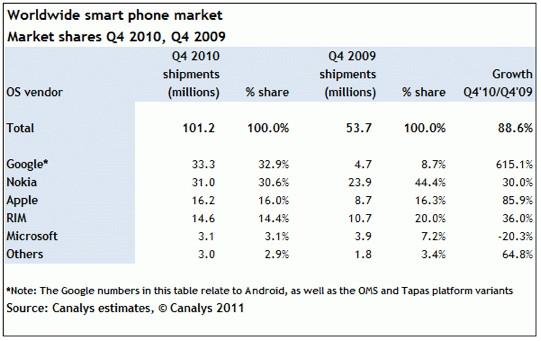Canalys: Smartphone-Markt 4. Quartal 2010