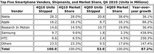IDC: Smartphone-Marktanteile viertes Quartal 2010