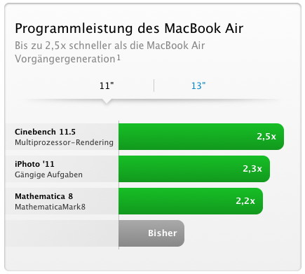 MacBook Air Performance