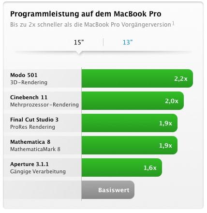 Neue MacBook-Pro-Produktlinie