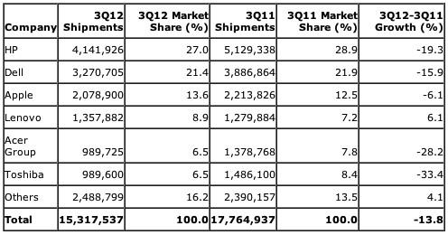 Gartner: US-Computer-Marktanteile 3. Quartal