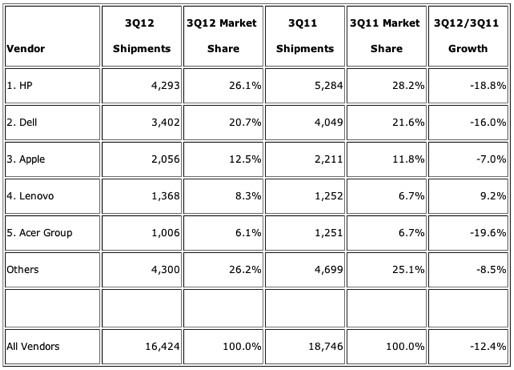 IDC: US-Computer-Marktanteile 3. Quartal