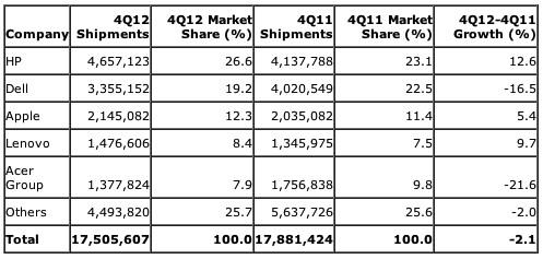Gartner: US-Computer-Marktanteile 4. Quartal