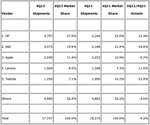 IDC: US-Computer-Marktanteile 4. Quartal