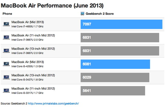 MacBook-Air-Benchmarks