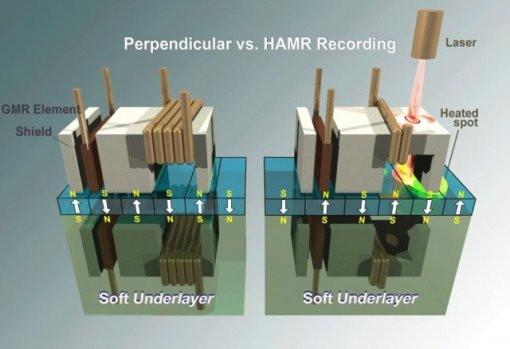 HAMR-Technologie