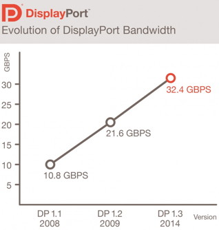 DisplayPort-Bandbreiten