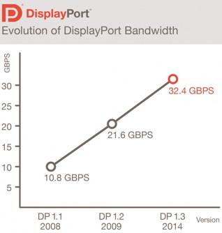 DisplayPort-Bandbreiten