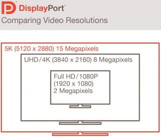 DisplayPort 5K-Auflösung