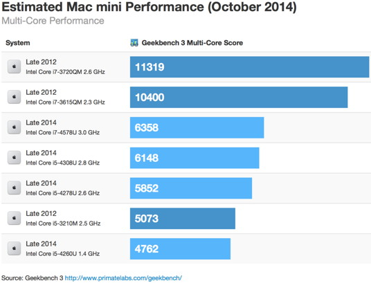 Mac-mini-Benchmarks