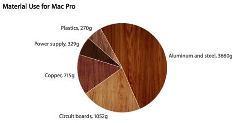 Verwendetes Material im Mac Pro