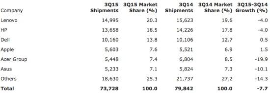 Gartner: Computer-Marktanteile drittes Quartal 2015