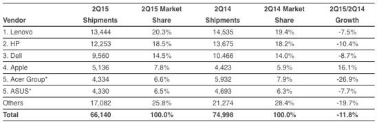 IDC: Computer-Marktanteile zweites Quartal 2015
