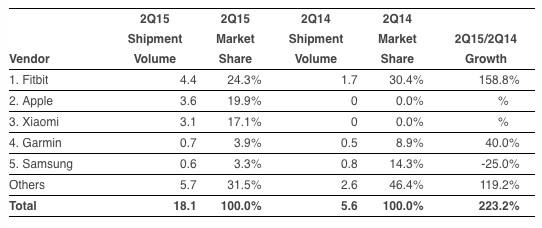 Zahlen zum Wearables-Markt, zweites Quartal 2015