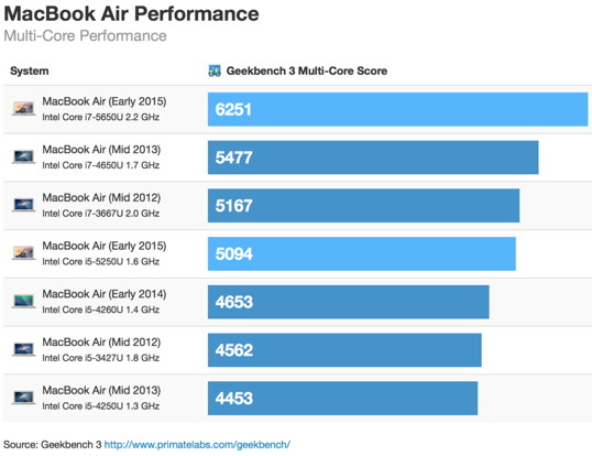 MacBook-Air-Benchmarks