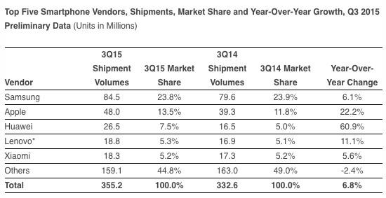 Smartphone-Marktanteile, drittes Quartal 2015, IDC