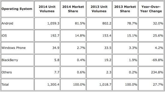 Marktanteile Smartphone-Betriebssysteme