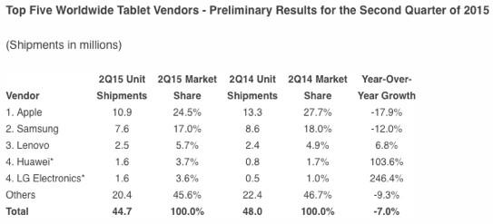 Tablet-Marktanteile, zweites Quartal 2015, IDC