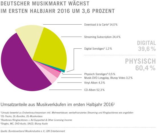 Musikmarkt in Deutschland wächst dank Streaming-Angebote