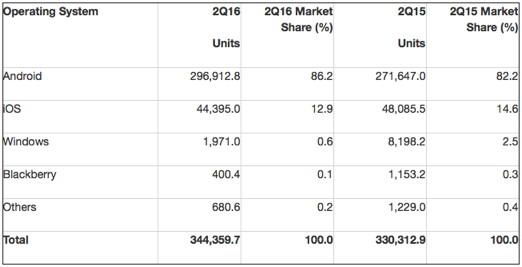 Smartphone-Betriebssysteme zweites Quartal 2016