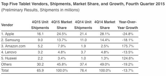 Tablet-Marktanteile viertes Quartal 2015, IDC