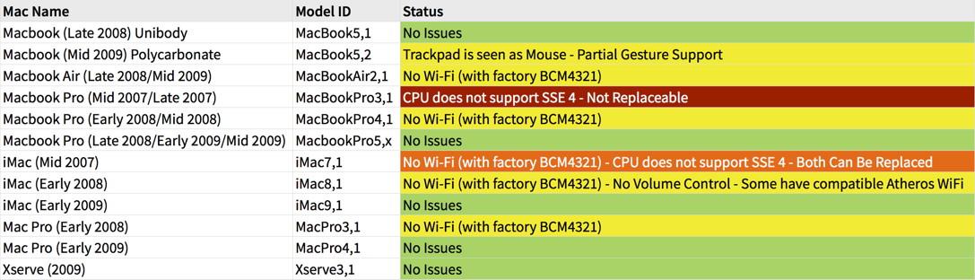 macOS Sierra auf nicht unterstützter Hardware installieren