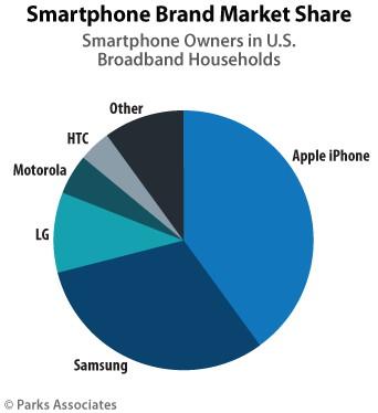 Smartphone-Nutzung in USA