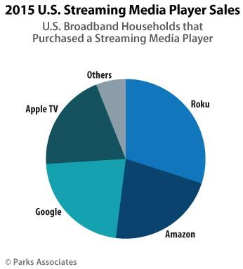 Set-Top-Box-Marktanteile USA 2015