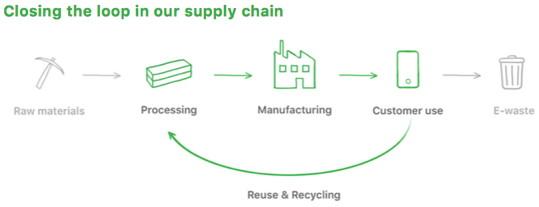 Apple will eines Tages Produkte ausschließlich aus recycelten Materialien fertigen