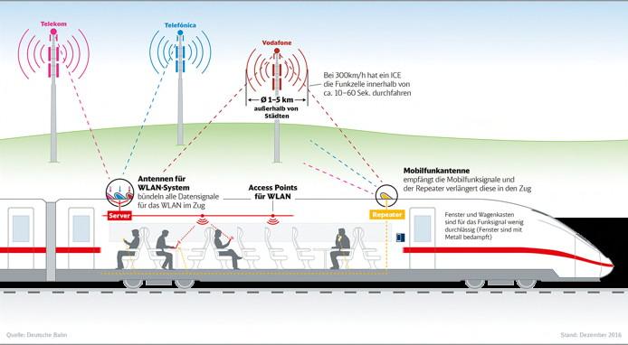 Kostenloser Internetzugang per WLAN in im ICE