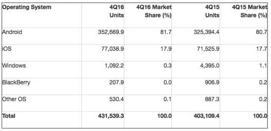Smartphone-Betriebssysteme viertes Quartal 2016