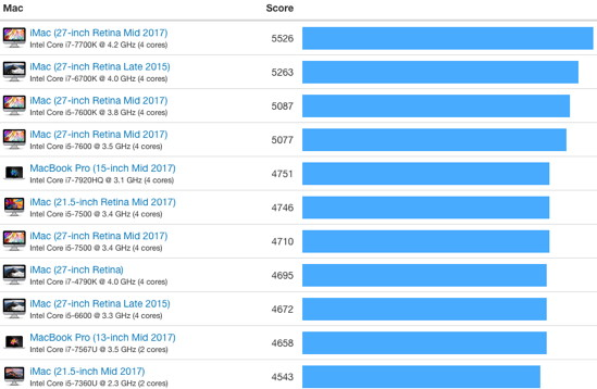 Geekbench Mac-Benchmarks