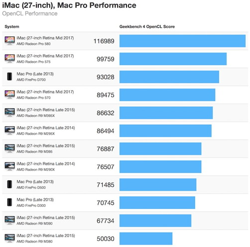 iMac-Benchmarks