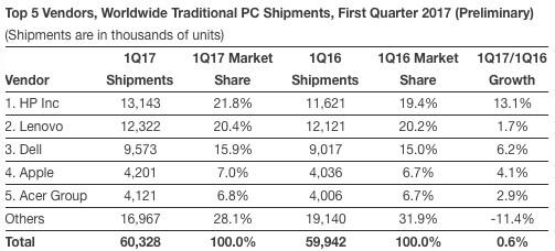 IDC: Computer-Marktanteile erstes Quartal 2017