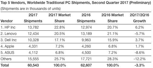 IDC: Computer-Marktanteile zweites Quartal 2017