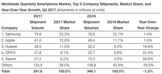 IDC: Smartphone-Marktanteile zweites Quartal 2017