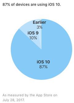 Verbreitung iOS 10