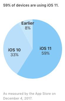 Verbreitung iOS 11